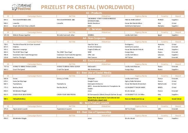 PR Cristal Prizelist / Cristal Festival 2013
