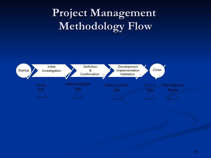 project management methodologies A methodology is a system of practices, techniques, procedures and rules used by those who work in a discipline lean practices, kanban and six sigma are examples of.