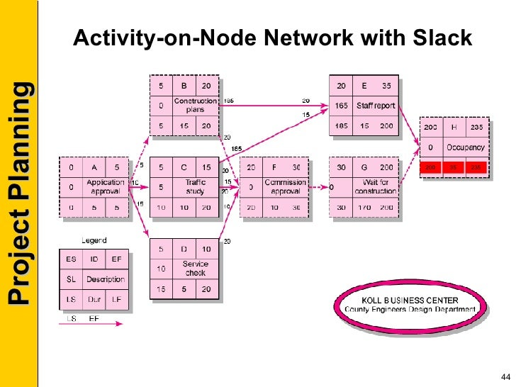 pm session        activity on node network