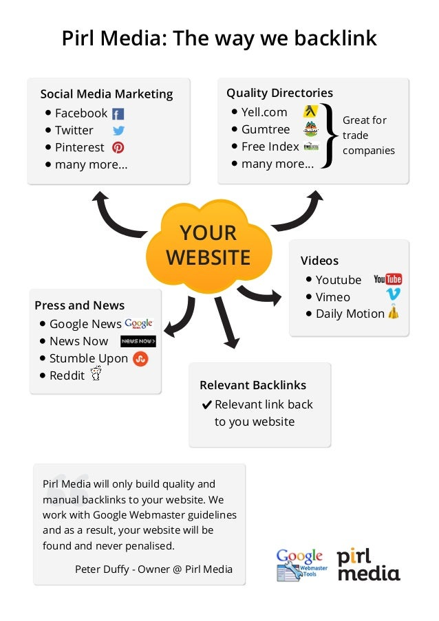 YOUR WEBSITE Pirl Media: The way we backlink Quality Directories Yell.com Gumtree Free Index many more... }Great for trade...