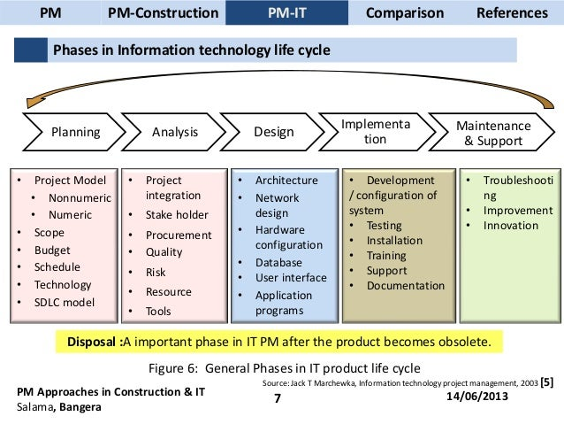 information technology project management pdf marchewka