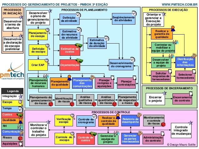 Identificaçãode riscosPROCESSOSDE INICIAÇÃOPROCESSOS DE PLANEJAMENTO PROCESSOS DE EXECUÇÃOPROCESSOS DE CONTROLEDesenvolver...