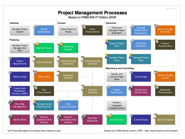 Pmbok 2008 map of processes