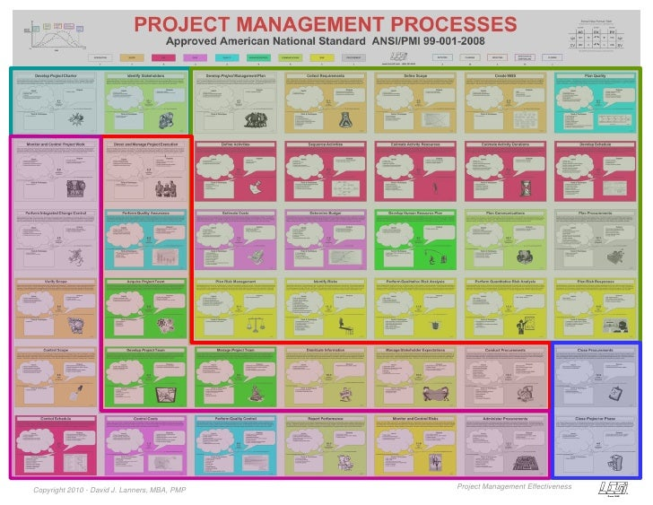 ANSI Standard Project Management Chart