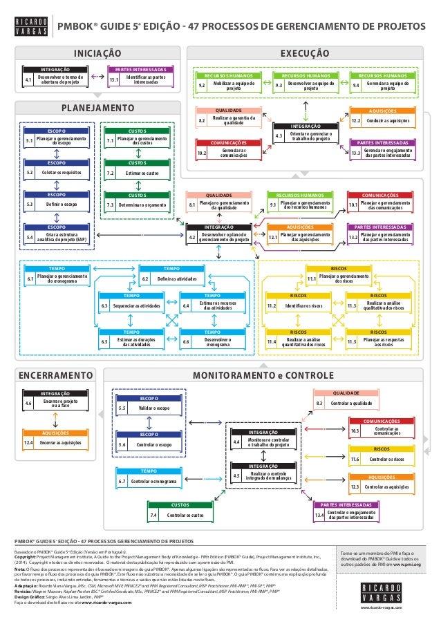Pmbok guide 5 edição 47 processos de gerenciamento de projetos