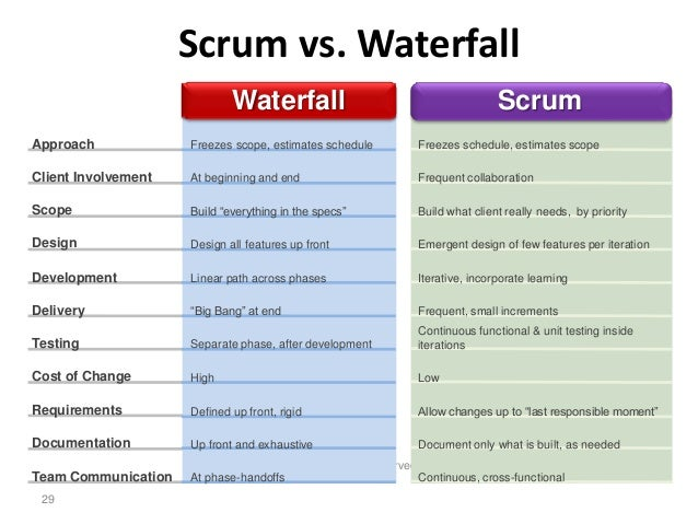 Agile vs waterfall vs scrum images for What is the difference between waterfall and agile methodologies