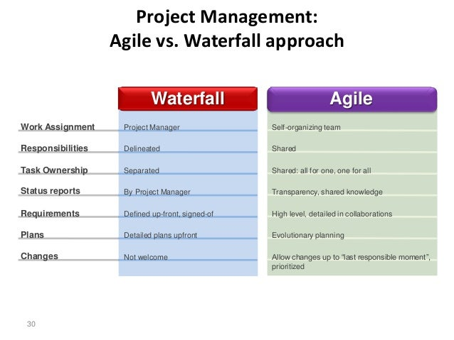 Pmbok and scrum can we be friends for When to use agile vs waterfall