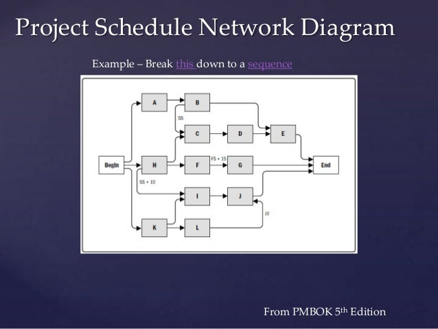 images of project schedule network diagram example   diagramsproject management class based on pmbok day