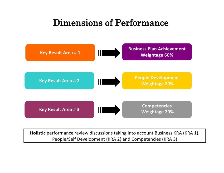 coca cola key result areas Coca-cola's third gri report states that its main goals are the global  reporting  against 35 key performance indicators which they say is the most  the program  offers women three key areas of assistance beginning with.