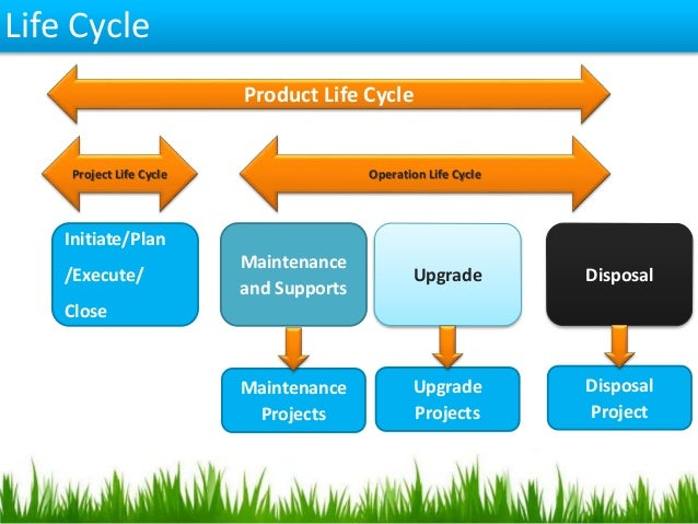 Close project templates project management templates - Project Management Cycle And Ms Project 2013 By Subodh