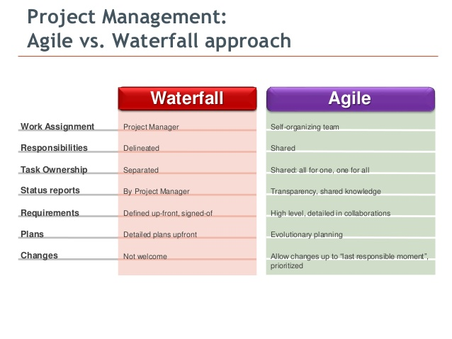 agile test plan document