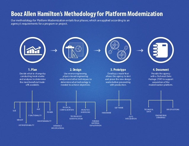 Booz Allen Hamilton's Methodology for Platform ModernizationOur methodology for Platform Modernization entails four phases...