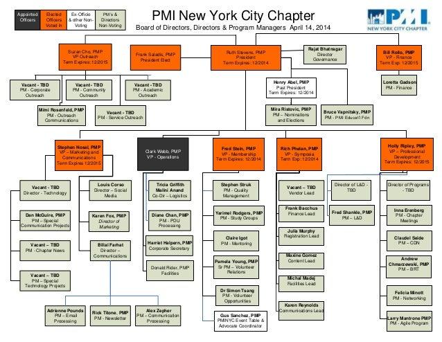 Pminyc Leadership Org Chart 05-29-2014