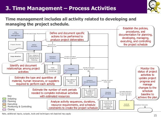 how to make a good wbs hierarchical for project charter