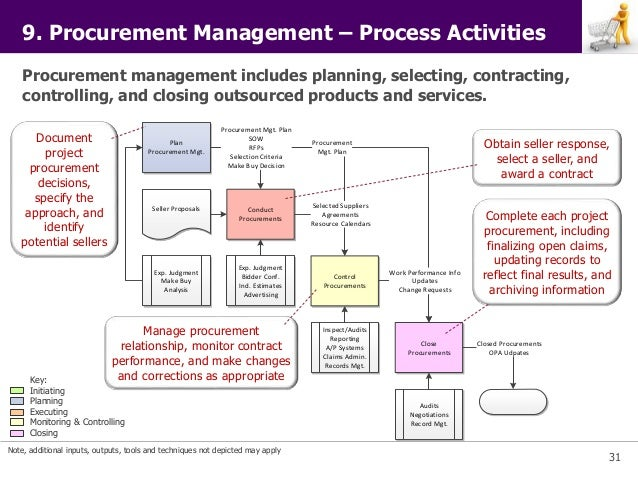 pmi project management principles      jpg cb    collection procurement process diagram pictures diagrams
