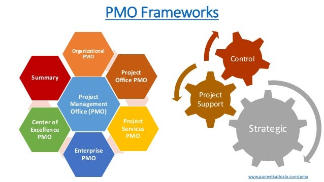 pmo tools Learn how creating a pmo position or department in your organization can help standardize disparate project management tools and techniques.