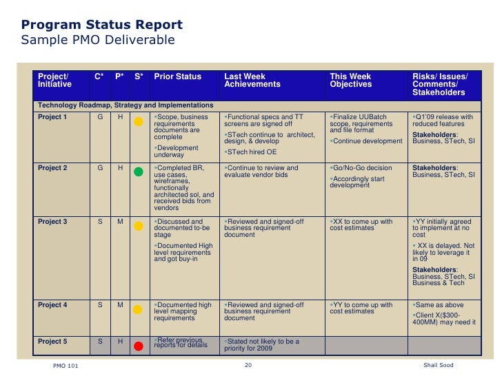 Learn How to Write an Effective Project Status Report - mandegar.info
