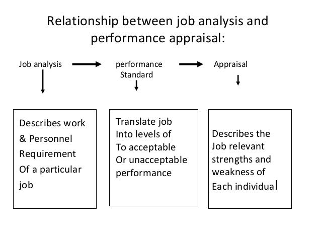 what is the relationship between performance appraisal and management