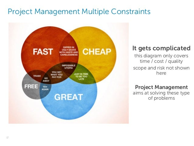 iron triangle project management