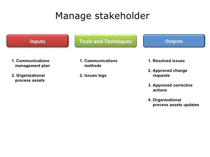 management of stakeholders Title: strategic management of stakeholder relationships author: john d blair, g tyge payne, timothy m rotarius, carlton j whitehead, and e gordon whyte.