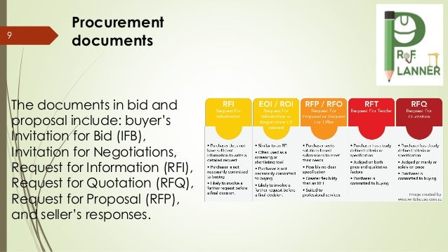 contract types in relationship to buy and seller risk