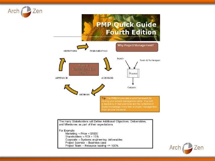 PMBOK 4th Ed. PMI PMP Quick Book (Training)