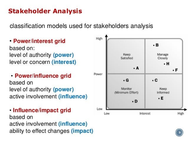 the effect of different stakeholders exert at Groups in densely populated areas exert stronger pressures because they are more at risk from the negative effects of pollution implications for managers monitor stakeholder groups to determine how much power they have to control company resources.
