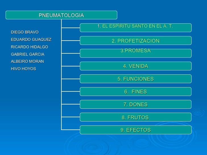 PNEUMATOLOGIA 1.  EL ESPÍRITU SANTO EN EL A. T.   2. PROFETIZACION 3.PROMESA 4. VENIDA 5. FUNCIONES 6.  FINES 7. DONES 9. ...