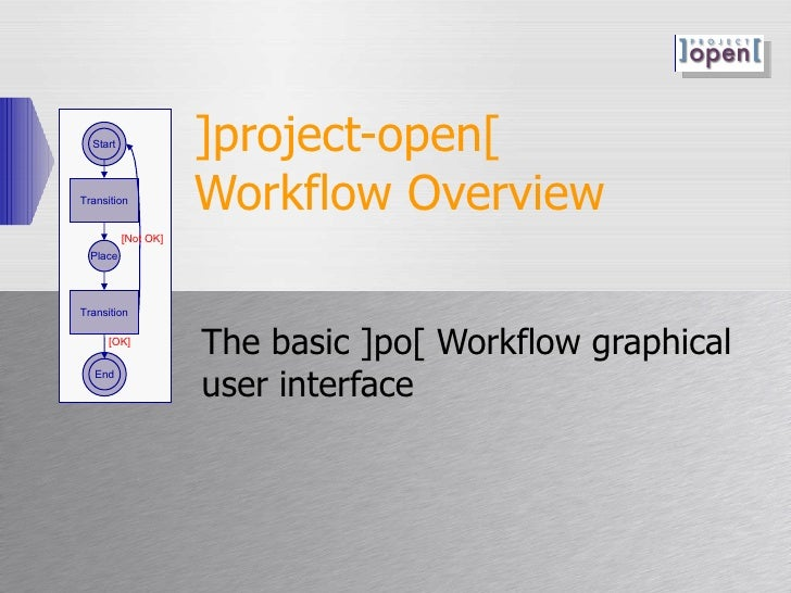 ]project-open[  Workflow Overview The basic ]po[ Workflow graphical user interface Start Place Transition End Transition [...