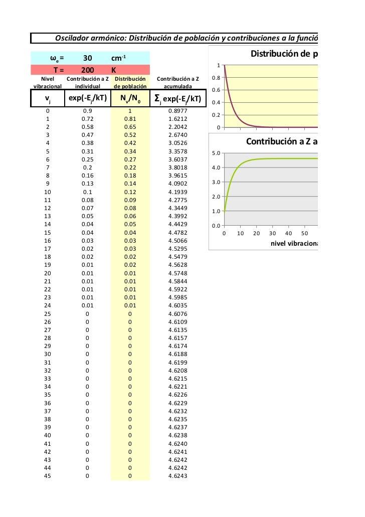 Simulación excel de la distribución de población y las contribuciones a la función de partición de un oscilador armónico