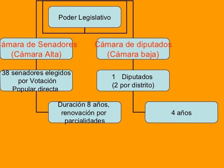 Poder legislativo en chile for Camara de diputados leyes