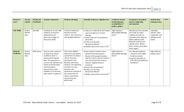 Point of care tools comparison chart 2013