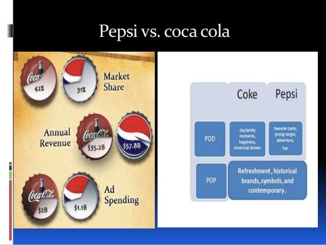 executive summary coke and pepsi