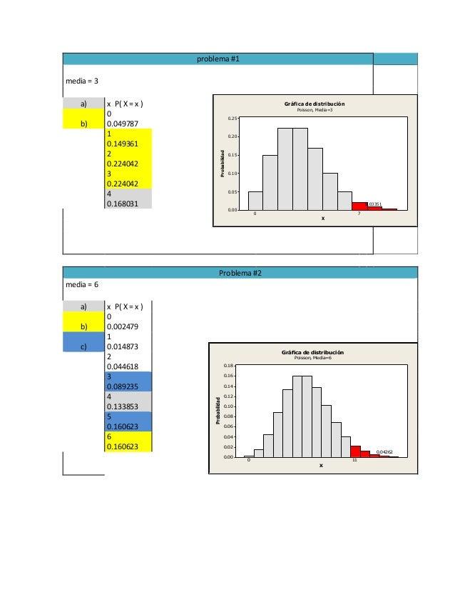 problema #1 media = 3 a) x P( X = x ) b) 0 0.049787 1 0.149361 2 0.224042 3 0.224042 4 0.168031 Problema #2 media = 6 a) x...