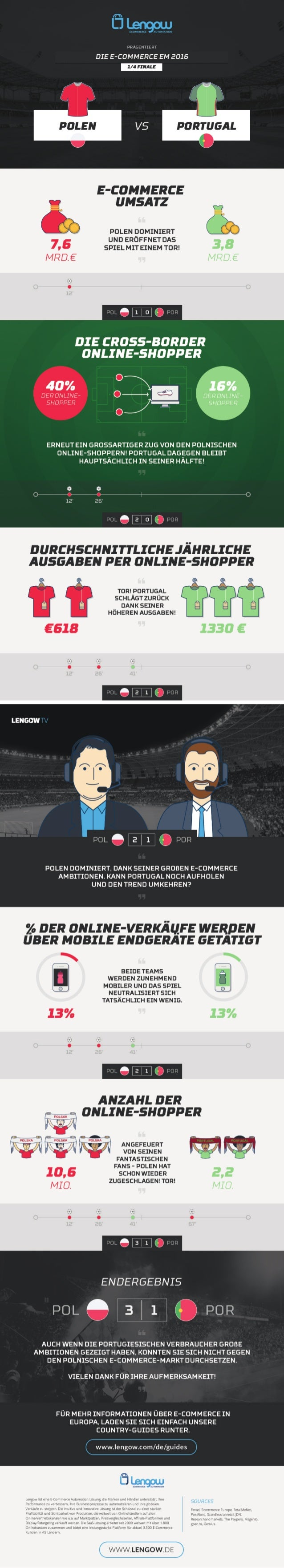 Die E-Commerce EM: Polen - Portugal