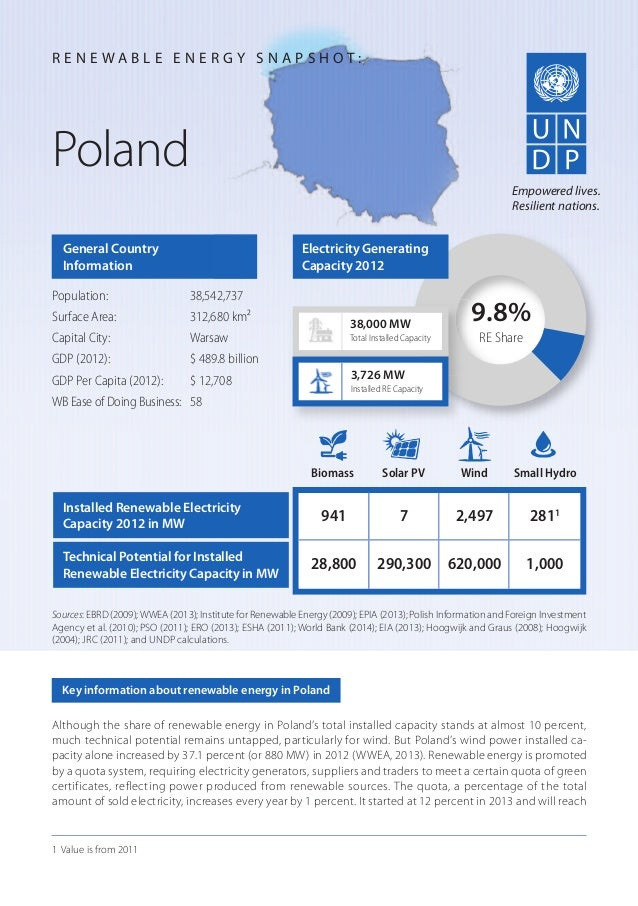 Although the share of renewable energy in Poland's total installed capacity stands at almost 10 percent, much technical po...