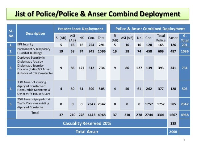 Jist of Police/Police & Anser Combind Deployment SL. No. 1. 2.  Present Force Deployment Description SI (AB) KPI Security ...