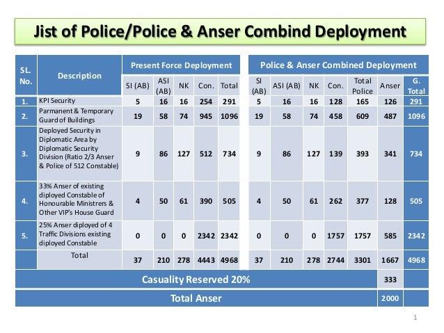 Police & anser final