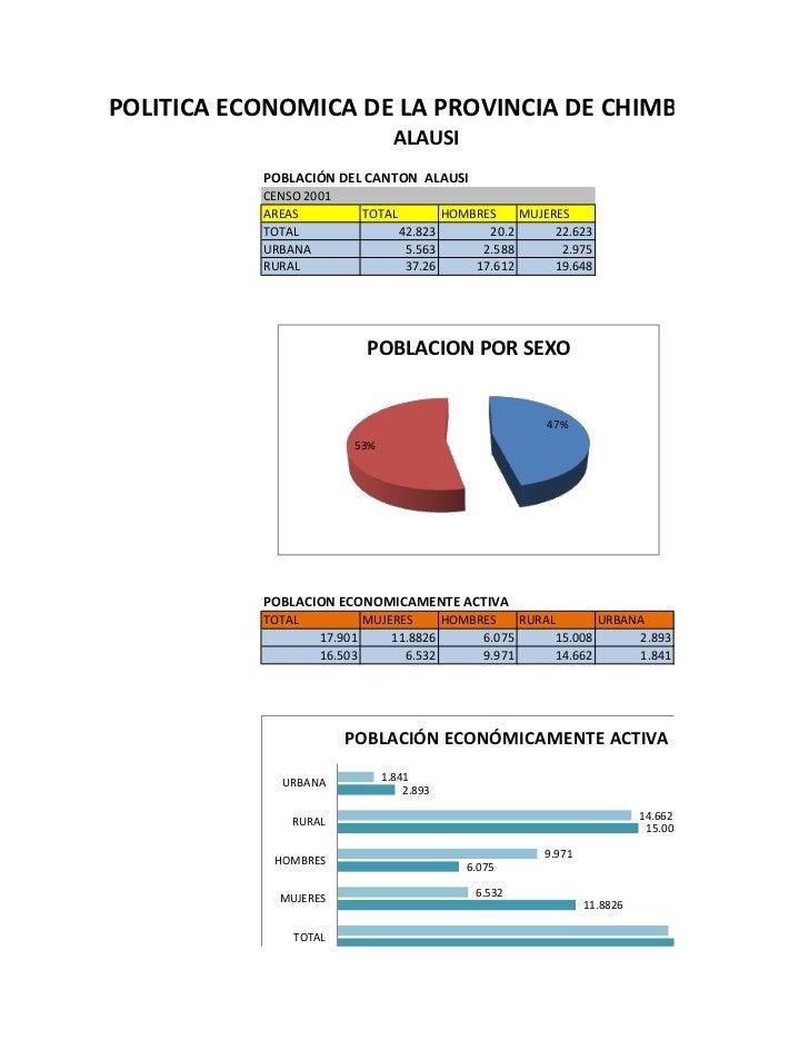 Politica economica de chimborazo datos INEC