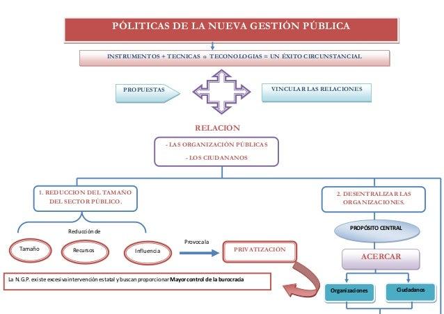 PÓLITICAS DE LA NUEVA GESTIÓN PÚBLICA INSTRUMENTOS + TECNICAS o TECONOLOGIAS = UN ÉXITO CIRCUNSTANCIAL PROPUESTAS VINCULAR...