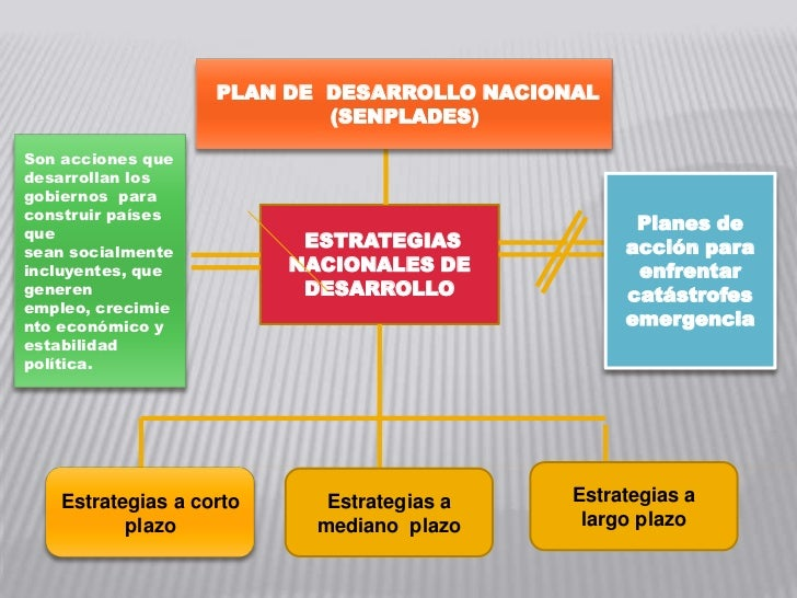 PLAN DE DESARROLLO NACIONAL                           (SENPLADES)Son acciones quedesarrollan losgobiernos paraconstruir pa...