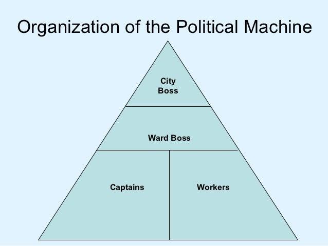 what are machine politics