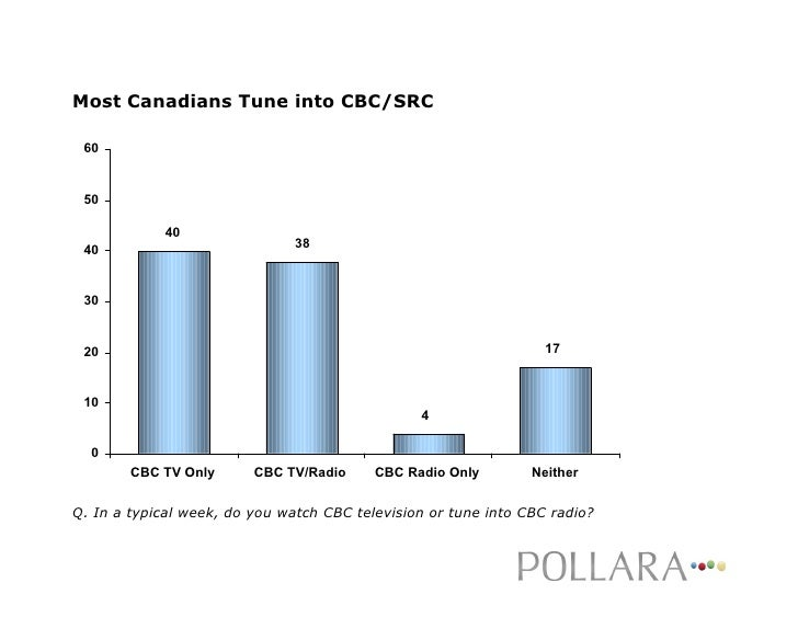 Most Canadians Tune into CBC/SRC   60    50              40                                38  40    30                   ...
