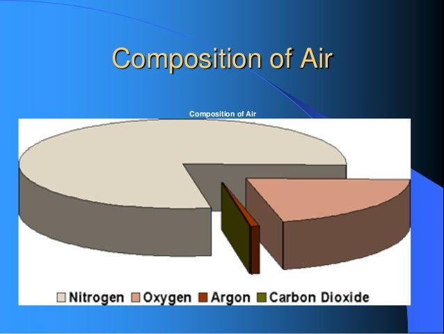 air pollutions essay