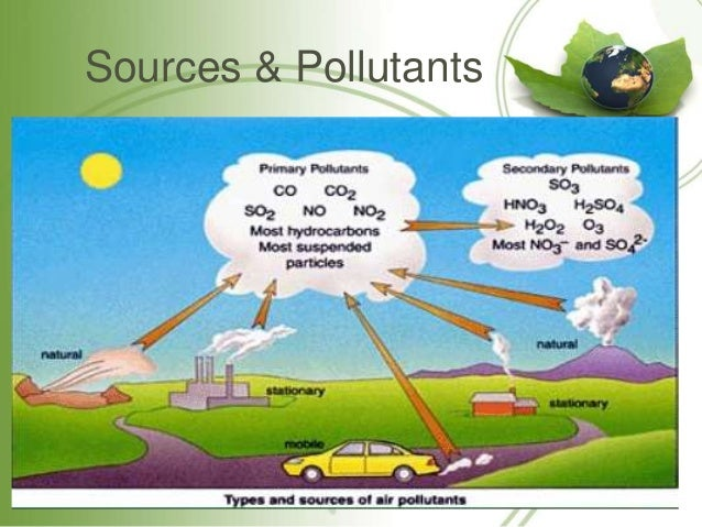 the hazards of air pollution originating in britain The health hazards of atmospheric pollution have become a major concern in  britain and around the world much less is known about its effects.