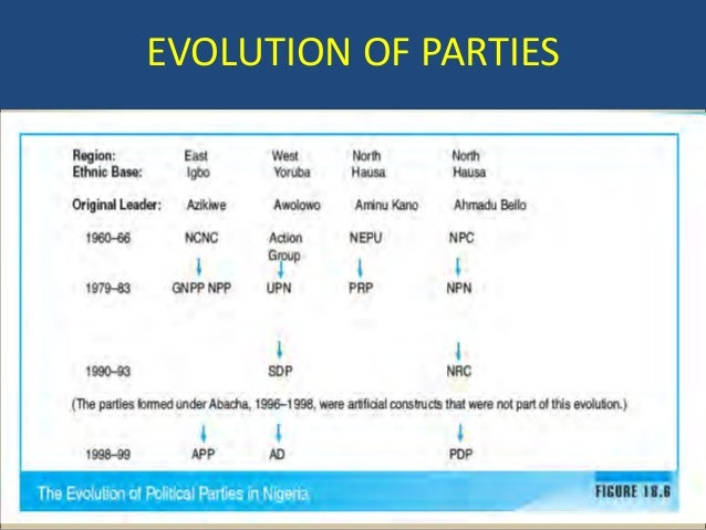 political parties history and evolution Request pdf on researchgate | on jan 1, 2015, j lapalombara and others  published the origin and development of political parties.