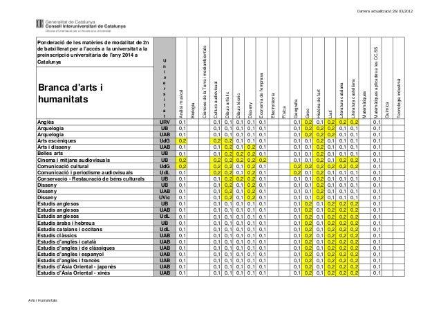 Darrera actualització:26/03/2012     Ponderació de les matèries de modalitat de 2n                                        ...