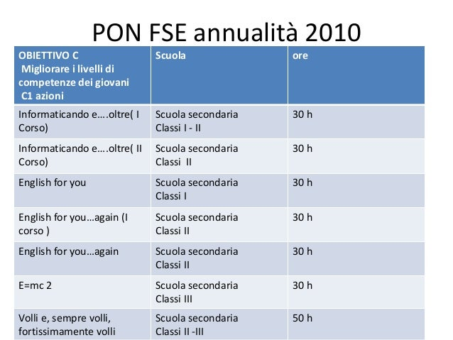 Pon fse annualità 2010 presentazione criteri