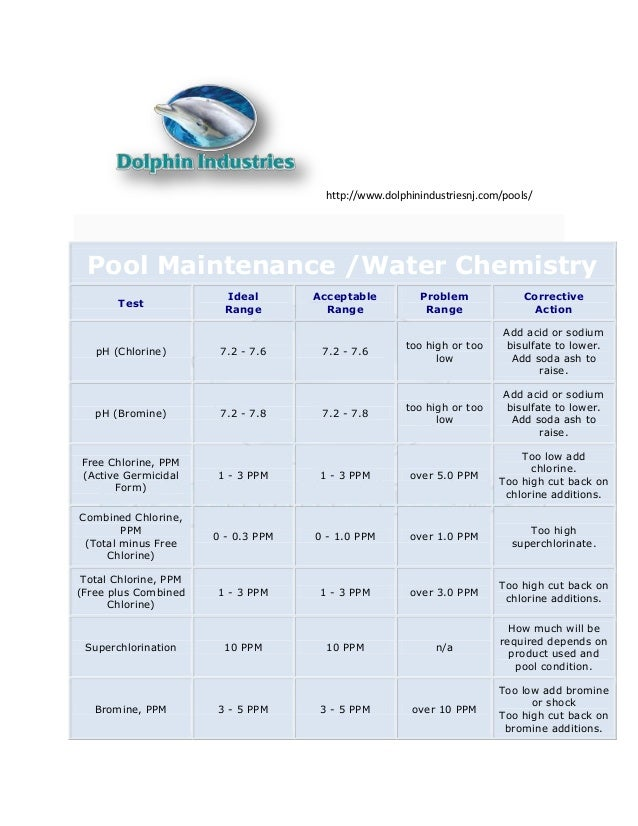 Pool chemistry chart test your water and know the guidelines for Pool chemical show urine