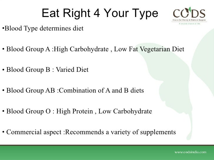 Popular Weight Loss Diets Ppt